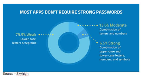 """Because of You – When websites and apps try to """"encourage you"""" to do the right thing and beef up all of your passwords, they find you simply click away and that hurts. Since you won't do what's good for you, they are looking for easy-to-use options."""