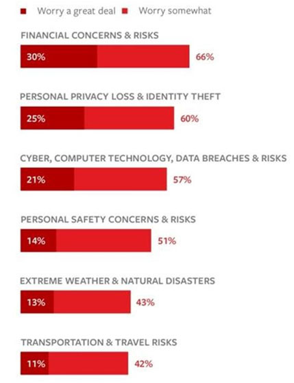 A Little Worried – It turns out you're less worried about food poisoning, an accident on the road or a natural disaster than having folks hack, whack and otherwise mess up your online persona. The threat is real and you should take every step to protect your devices and your online connections. - Source – Travelers