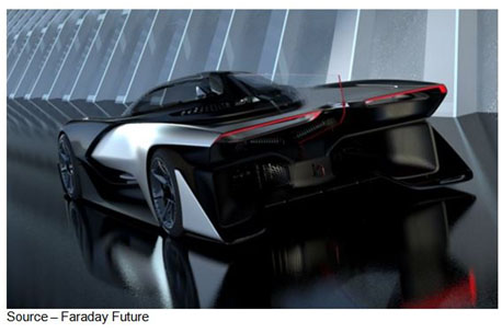 Super Sleek – China's Faraday Future unveiled their concept car FFZER01 at CES with 1000 HP, a top speed of 200 MPH and the ability to get to 60 MPH in 3 seconds. The all-electric rocket is like most of the auto industry's concepts, something we may not see on the road but at least the auto folks tell you at the outset it is a concept not a thing.