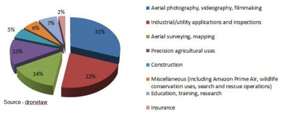Commercial Use – While retail package delivery may have garnered early headlines for UAVs, they have already been in widespread use in commercial applications. Leading the demand for using the aerial devices are the photo and film industries.