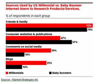 Heavy Research – Boomers and seniors are more focused on thoroughly researching products, services and ideas online as well as with friends/family. Once their research is complete and they have made their purchasing decision, they're less likely to go online in the store to rethink their decision.