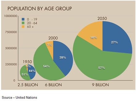 Growing, Older – The world's population is not only growing, it's getting older. If all of the 65+ year-olds were to retire, they would create an unbelievable burden on retirement funds and governments around the globe.