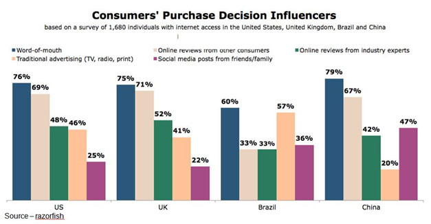 Influences – With the world of information at their fingertips, today's consumers can get all of the information they need to make a purchasing decision, often without giving companies a chance to make a sales pitch. Marketing has to focus on those efforts, activities that offer the greatest amount of customer influence and sales.