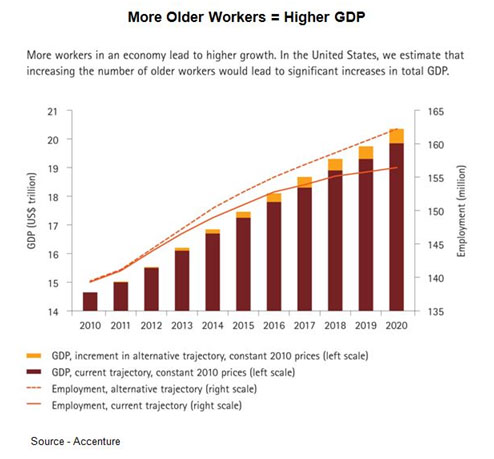 Bank on It – While some claim older productive workers are depriving newcomers of opportunities, the fact is they actually create more opportunities for companies, newcomers and the overall economy.