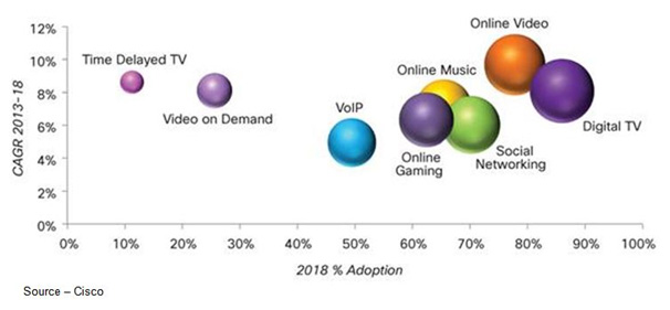 Biggest Consumers – Digital TV and online video outstrip anything else when it comes to Internet usage. Business email and content delivery may be the areas where ISPs (Internet service providers) derive most of their income, but their impact on the iNet's performance makes very little difference.