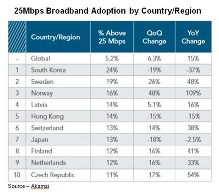 Average Leaders – The leading pipe and service providers constantly monitor how much content the Internet can handle and solution providers are getting better. Some countries are leading the parade by improving their broadband service, while other countries focus on improving their price for more bandwidth.