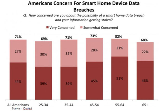 Security Concerns – The greatest deterrent to robust smart home equipment sales is the huge concern consumers have regarding privacy of their data and system/solution security. A lack of reliable, easy security will slow sales more than such minor things like lack of integration understanding and price.