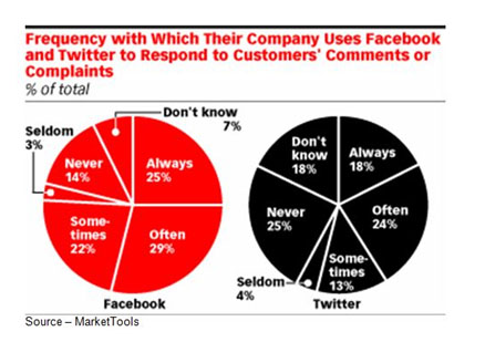 What You're Here For – It turns out, marketing/communications people have a different idea about why people attach themselves to social media sites than the online followers/responders. They think you want to be part of a community; but the truth is, you're there for the savings … period.