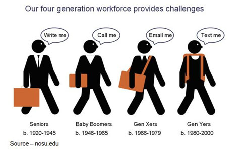 Age Differences – Each generation seems to have a different set of guidelines, a set of rules that they follow. While the previous generation swears the present is ruining everything, things just seem to work out. Millennials have a different set of goals and a different way of measuring their lives, their success. Understand them, work with them.