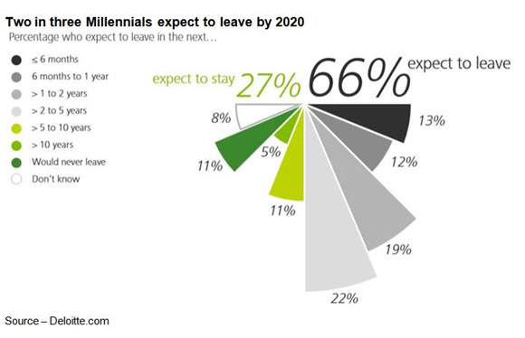 Departures – Millennials view positions and opportunities different from previous generations. They expect to have multiple jobs during their career.