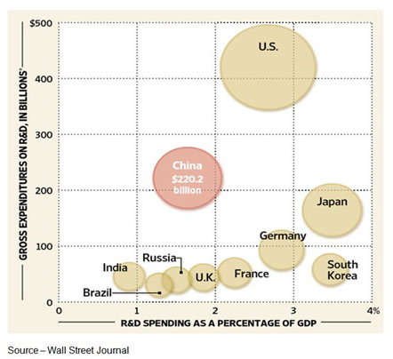Investing in Tomorrow – A lot of people weigh the progress of innovation based on how much countries invest in R&D, but government spending in this area is best in basic research with the private sector and individuals taking the lead on delivering products/solutions for businesses and consumers.