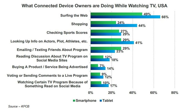 Really Involved – People no longer simply sit and passively watch a TV show, especially teens and millennials. Today, the smartphone is always in hand while they search for and interact with the show and star information or perhaps even watch a second show to cram in as much viewing as possible.