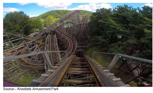 Wild Ride – Rather than a straight-line 9-5 job, Millennials are more willing to take chances and mix fun, excitement, challenges with their position. Work and life blur into one adventure full of twists and turns, rather like The Twister, one of the most exciting wooden rollercoasters in the world, at Knoebels in Pennsylvania.