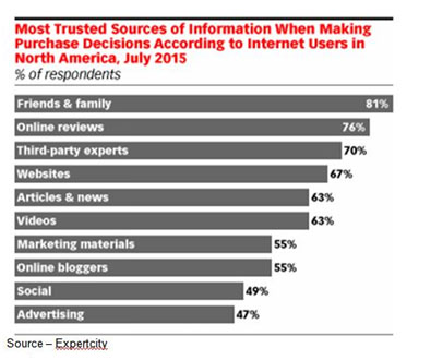 Who You Trust – Despite all of the Big Data and analytics used to determine how to reach, influence and convince consumers, the most credible (and actionable) source of information is from friends, family and respected individuals in the field.