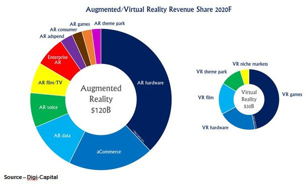 AR/VR Forecasts – Most industry analysts (and manufacturers) project a fantastic future for AR and VR technology, which slip smoothly between the augmented and virtual worlds. Whatever you call it, it's going to be huge!