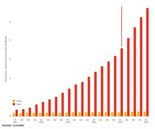Always On – Data consumption is showing tremendous growth, but voice usage is remaining relatively flat.
