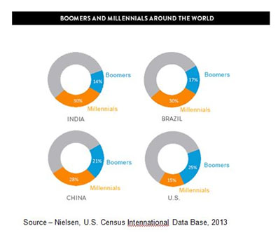 Two Power Sources – Globally, Millennials account for about 1.8B members of the population and Boomers a similar number. Millennials were born connected and they've helped Boomers speed their adoption of mobile/connected technology and the social media world. Millenials are important because they're being groomed to assume the mantle of business leadership.