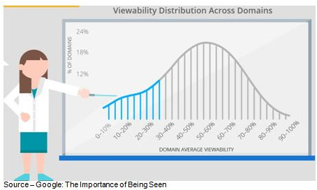 Never Seen – According to Google (the folks who make billions selling ads) many of the ads served up never appear on your screen. The key is to pay for viewability rather than ad impressions.