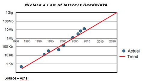 It's the Law - Proposed by Jacob Nielsen years ago, Nielsen's Law is similar to Moore's Law of computational power. However, bandwidth is growing at a slower pace and is rapidly being outstripped by data distribution requirements.
