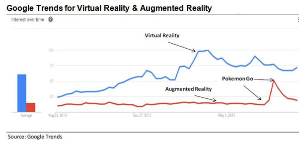 Interest Dynamics – Google Trends shows the growth of online search interest in VR since its first introduction.