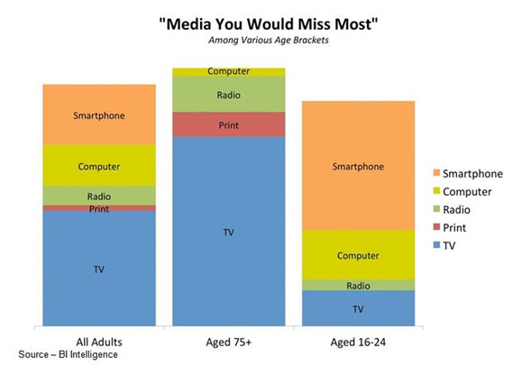 Missing Content – While traditional TV viewing presently holds a strong position on how people view their media, there's also a growing indifference as to how and on what screen they are entertained. For the coming generations, it is increasingly moving to personal viewing.