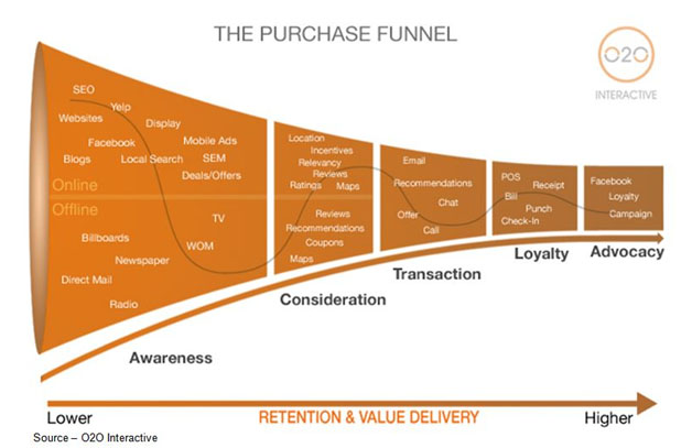 Focused Path – Consumers today don't simply buy a product or service. They invest a lot of time in researching every aspect before they make a purchase because increasingly, they are buying the company/people behind the product. If their expectations are met, they become a strong advocate for the firm, product and team.