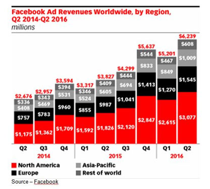 Revenue Source – Currently, the largest social media site, Facebook, encourages people to exchange information, ideas and video. Then they point to the number of members and traffic volume and say the world's largest ad platform is available to marketing … maybe.